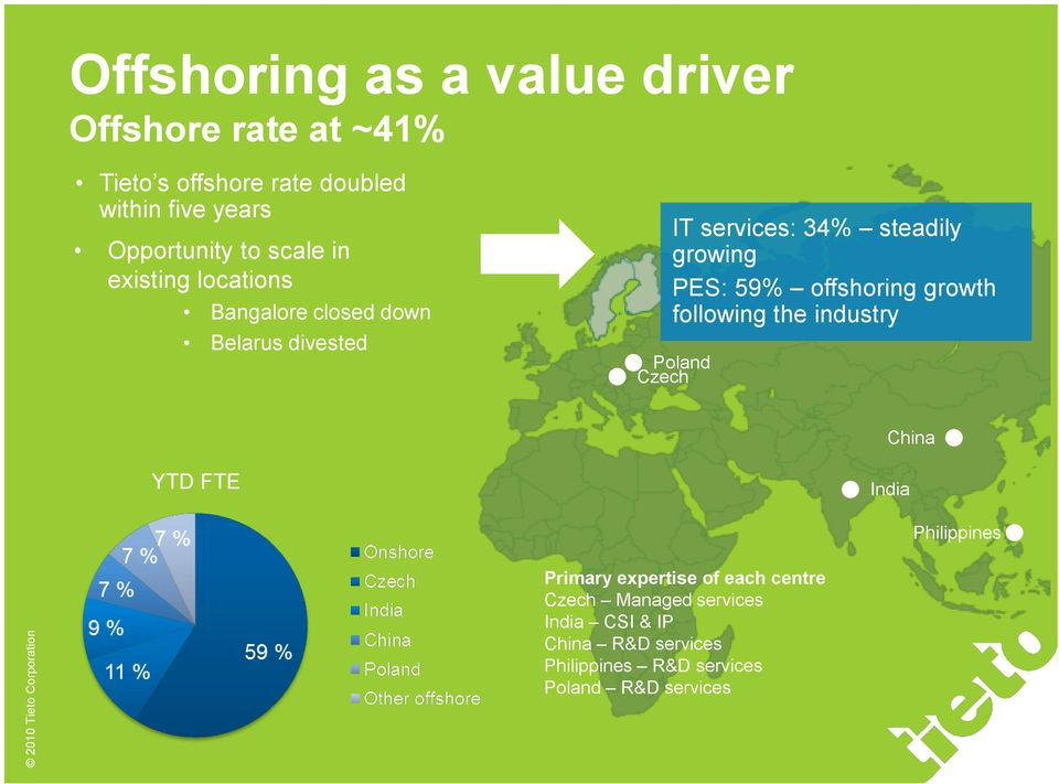 59% offshoring growth following the industry Poland Czech China YTD FTE India Philippines Primary expertise of
