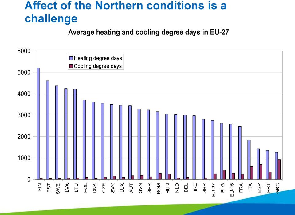 conditions is a challenge Average heating and cooling degree days in