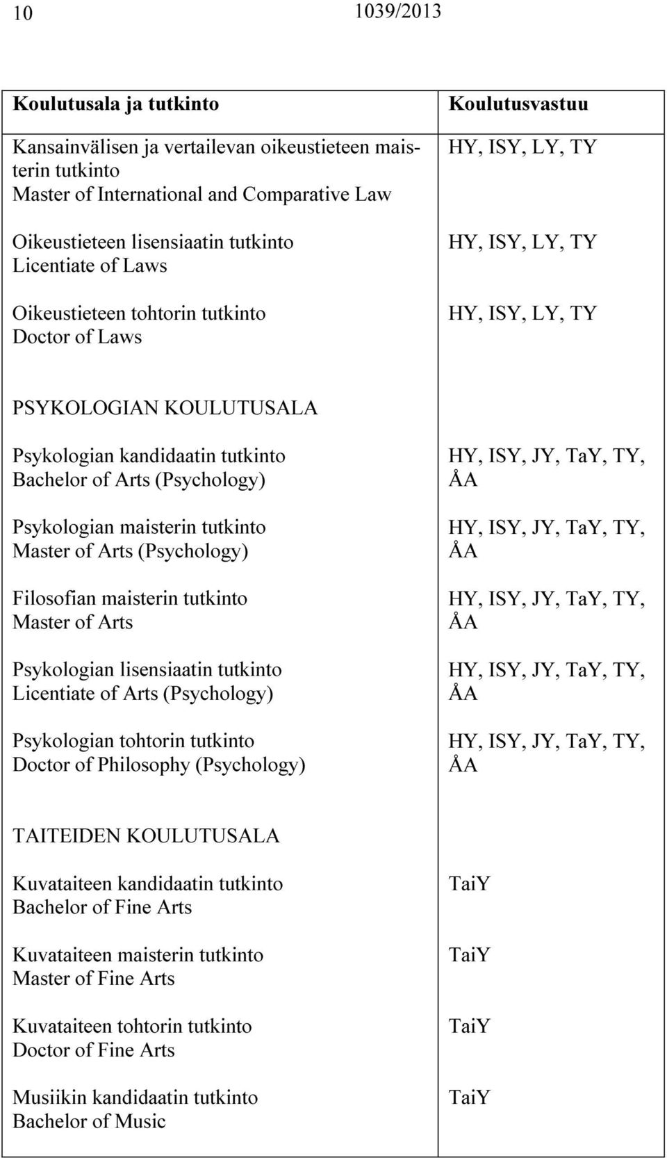 (Psychology) Filosofian maisterin tutkinto Master of Arts Psykologian lisensiaatin tutkinto Licentiate of Arts (Psychology) Psykologian tohtorin tutkinto Doctor of Philosophy (Psychology), ISY, JY,