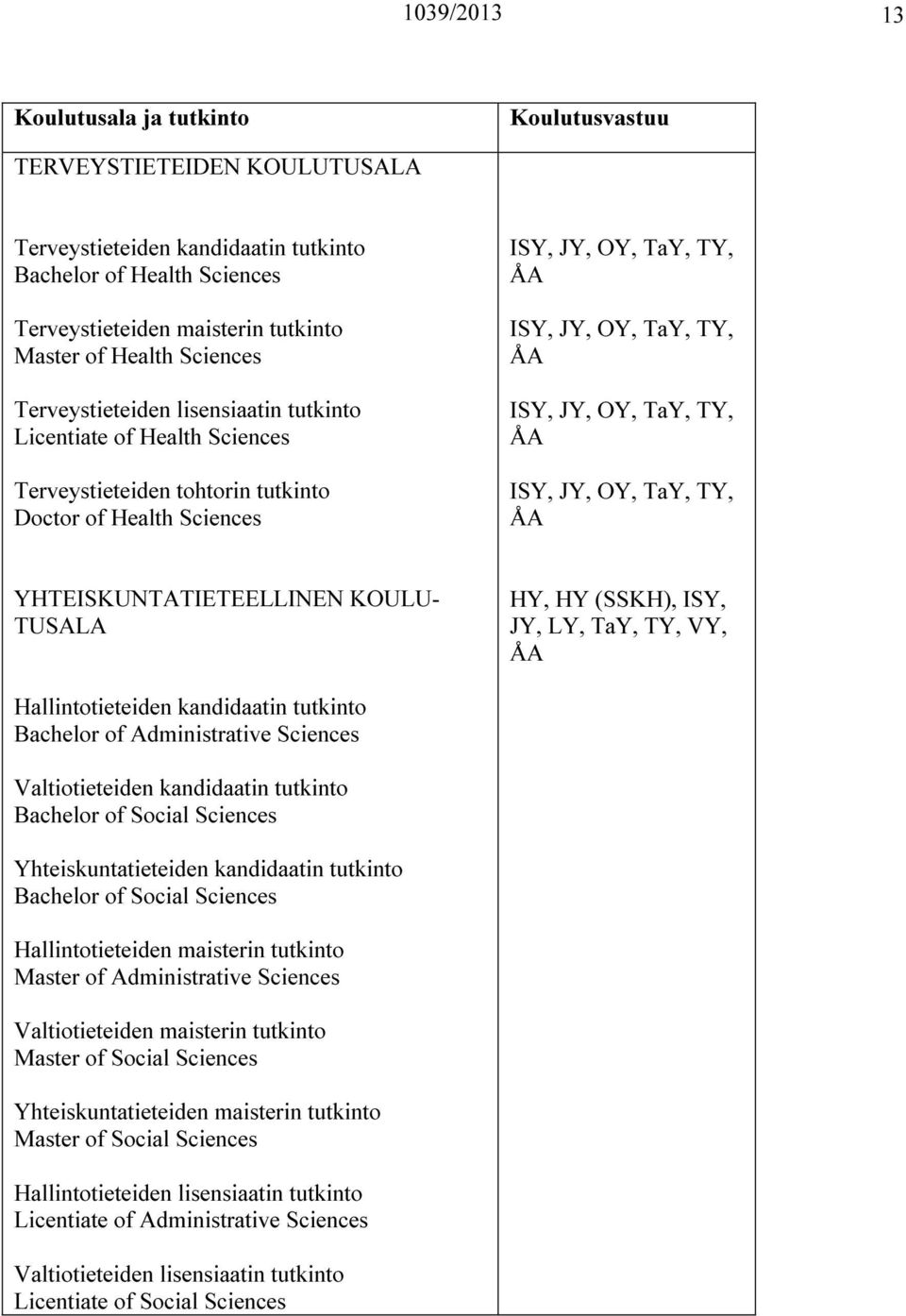 YHTEISKUNTATIETEELLINEN KOULU- TUSALA, (SSKH), ISY, JY, LY, TaY, TY, VY, Hallintotieteiden kandidaatin tutkinto Bachelor of Administrative Sciences Valtiotieteiden kandidaatin tutkinto Bachelor of