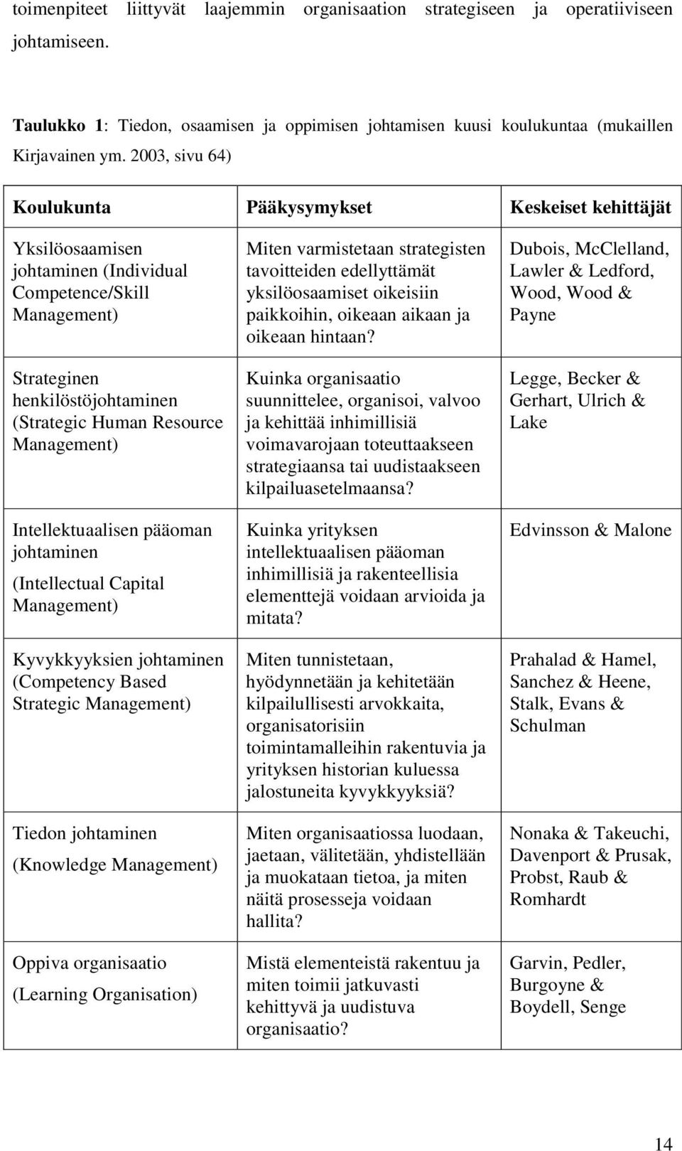 Intellektuaalisen pääoman johtaminen (Intellectual Capital Management) Kyvykkyyksien johtaminen (Competency Based Strategic Management) Tiedon johtaminen (Knowledge Management) Oppiva organisaatio