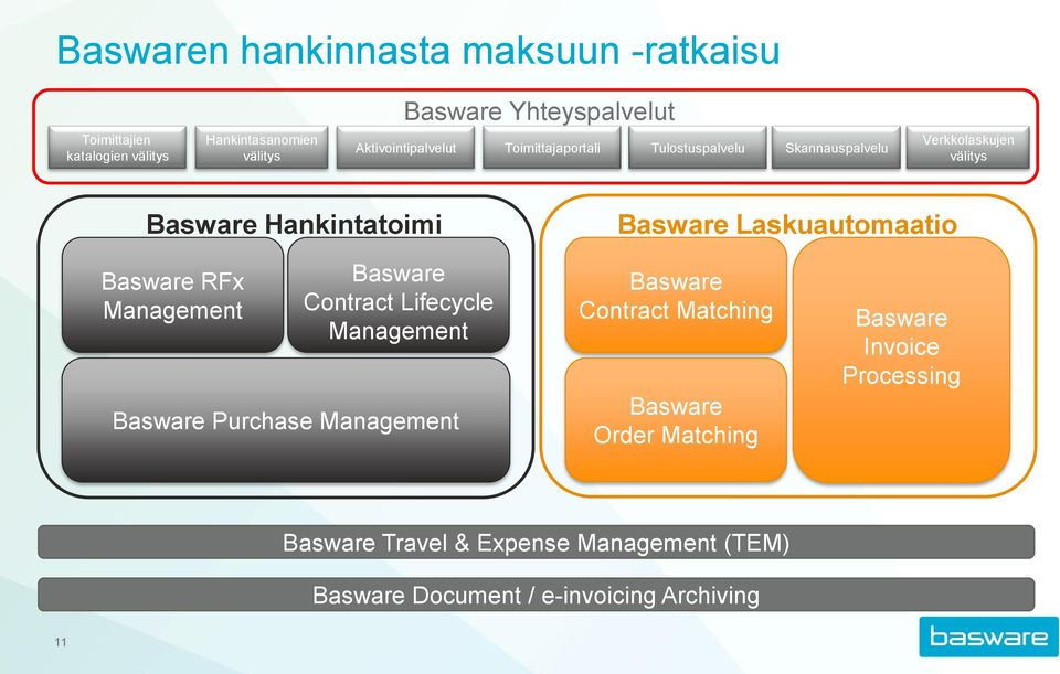 Laskuautomaatio Basware RFx Management Basware Contract Lifecycle Management Basware Purchase Management Basware Contract