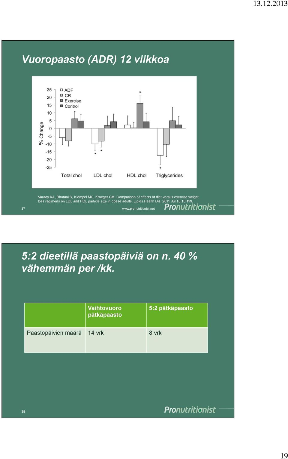 size in obese adults. Lipids Health Dis. 2011 Jul 18;10:119.