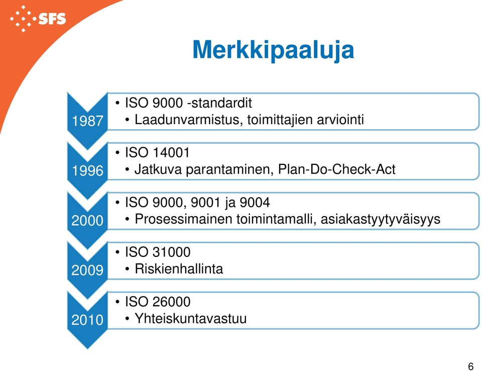 parantaminen, Plan-Do-Check-Act ISO 9000, 9001 ja 9004 Prosessimainen