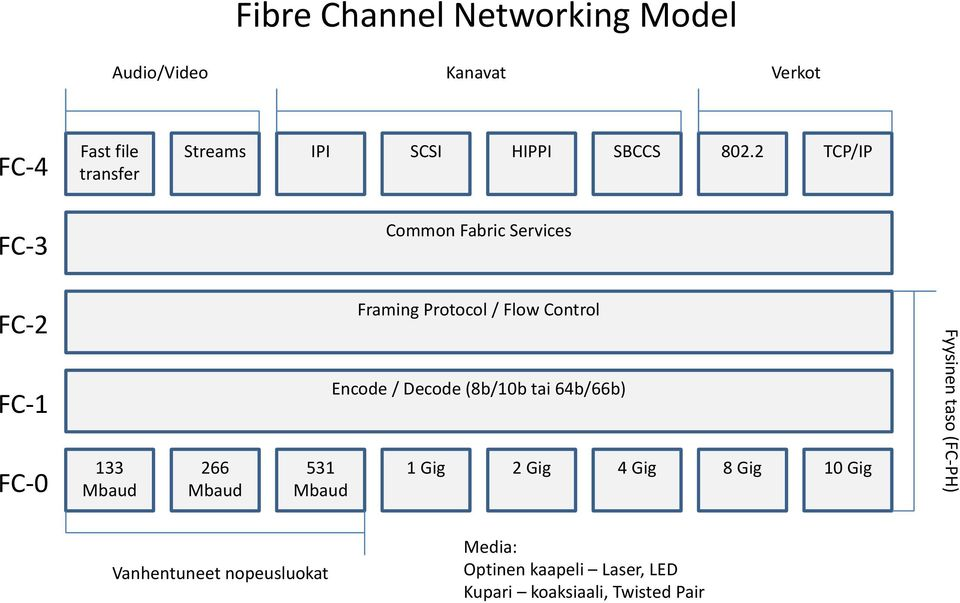 2 TCP/IP FC-3 Common Fabric Services FC-2 Framing Protocol / Flow Control FC-1 Encode / Decode (8b/10b