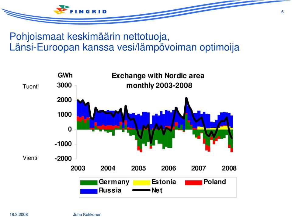 Exchange with Nordic area monthly 2003-2008 Vienti -2000
