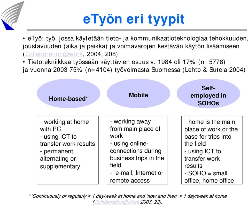 1984 oli 17% (n=5778) ja vuonna 2003 75% (n=4104) työvoimasta Suomessa (Lehto & Sutela 2004) Home-based* Mobile Selfemployed in SOHOs - working at home with PC - using ICT to transfer work results -