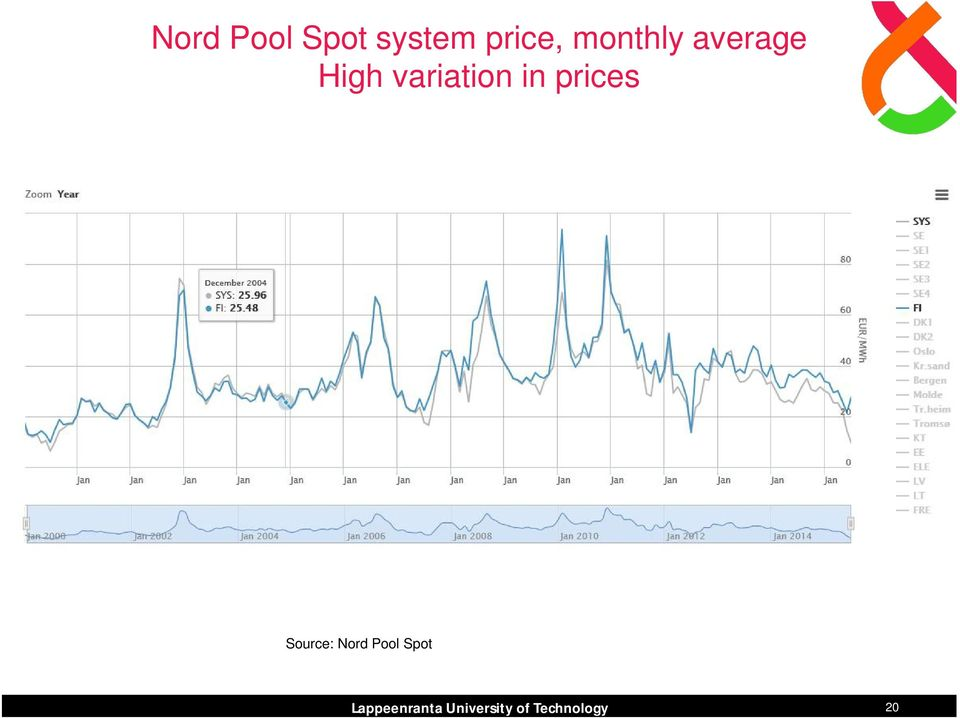prices Source: Nord Pool Spot