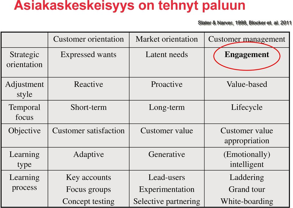 needs Engagement Reactive Proactive Value-based Short-term Long-term Lifecycle Objective Customer satisfaction Customer value Customer value