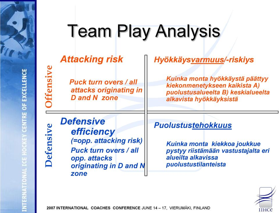 alkavista hyökkäyksistä Defensive efficiency (=opp. attacking risk) Puck turn overs / all opp.
