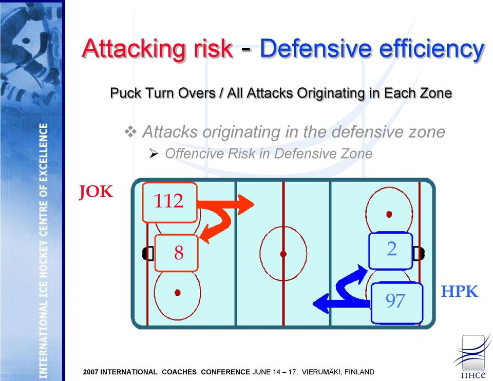 Zone Attacks originating in the defensive zone