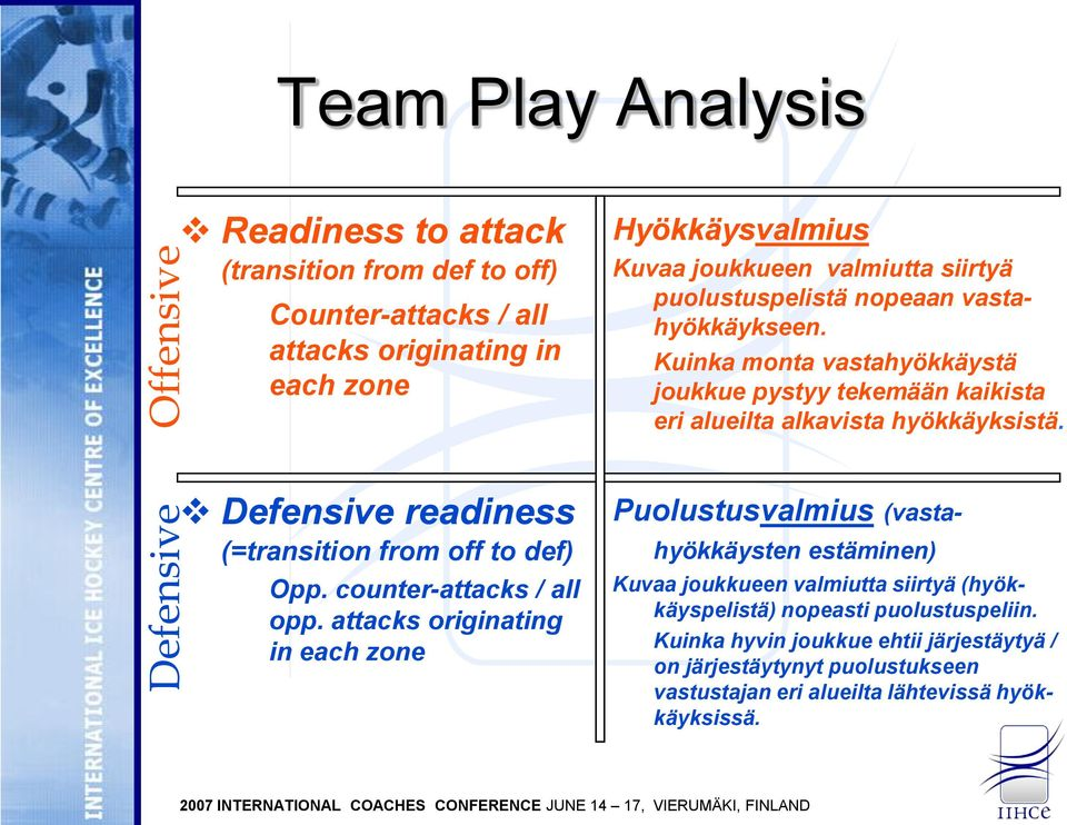 Defensive readiness (=transition from off to def) Opp. counter-attacks / all opp.