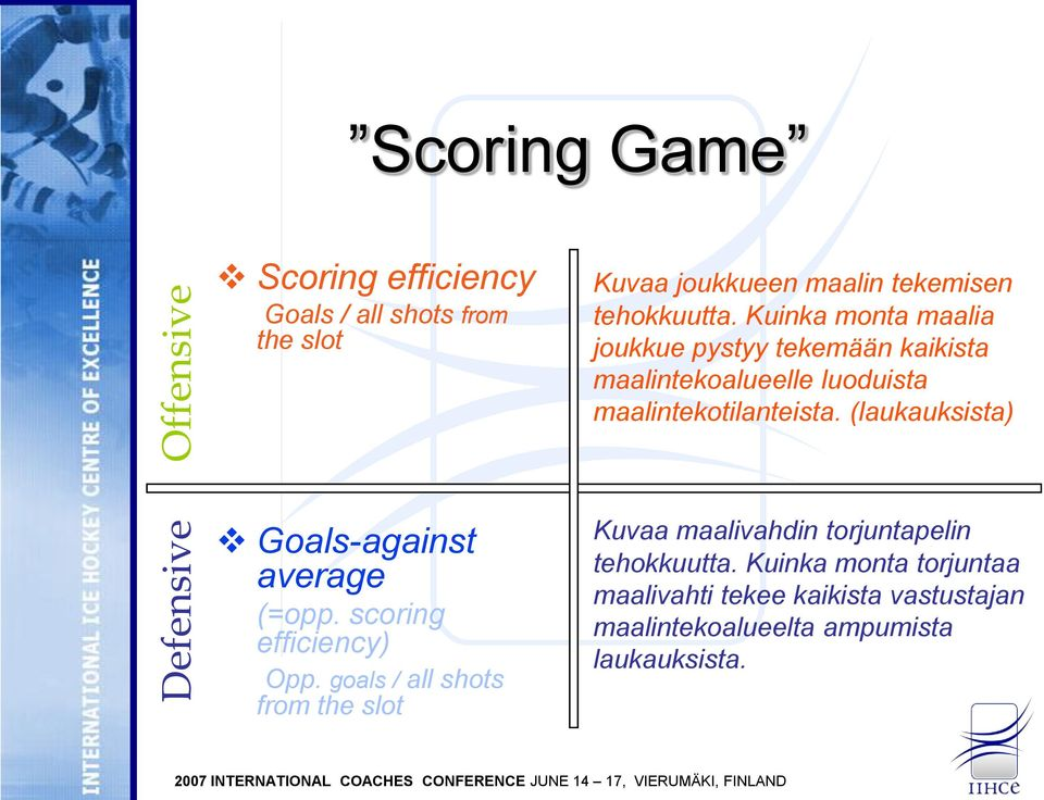 (laukauksista) Goals-against average (=opp. scoring efficiency) Opp.