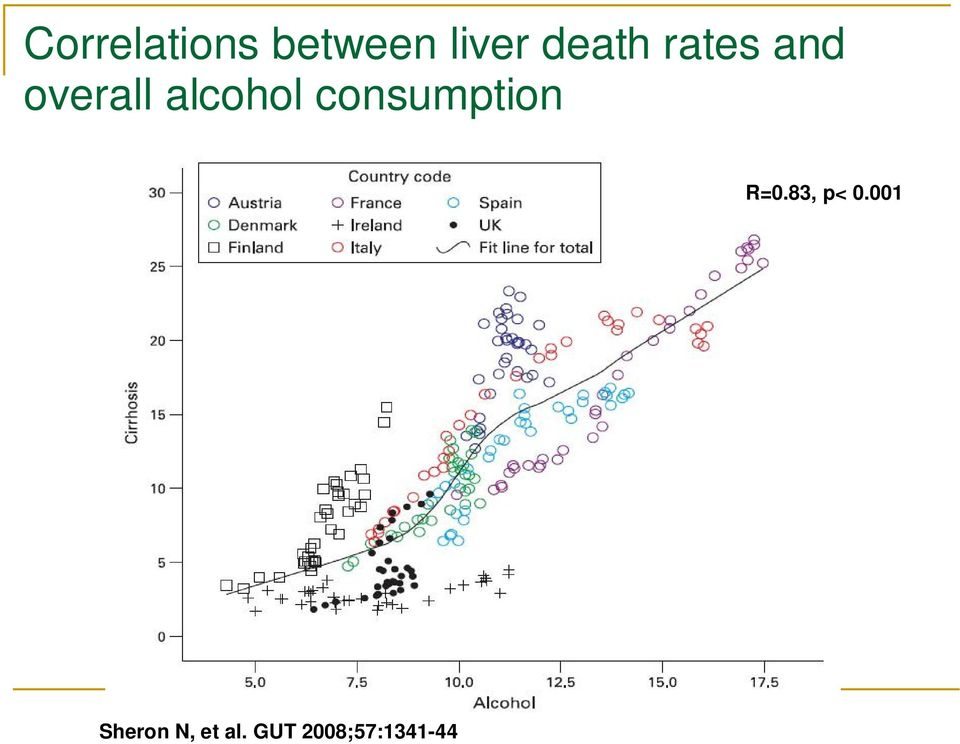 alcohol consumption R=0.