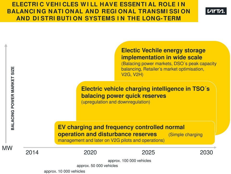 vehicle charging intelligence in TSO s balacing power quick reserves (upregulation and downregulation) EV charging and frequency controlled normal operation and