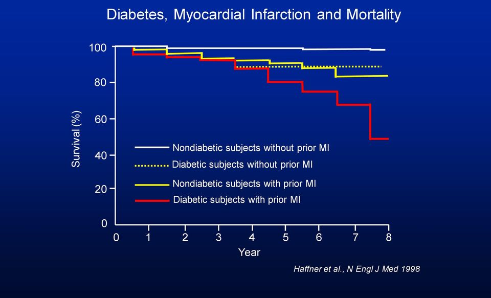 without prior MI Nondiabetic subjects with prior MI Diabetic