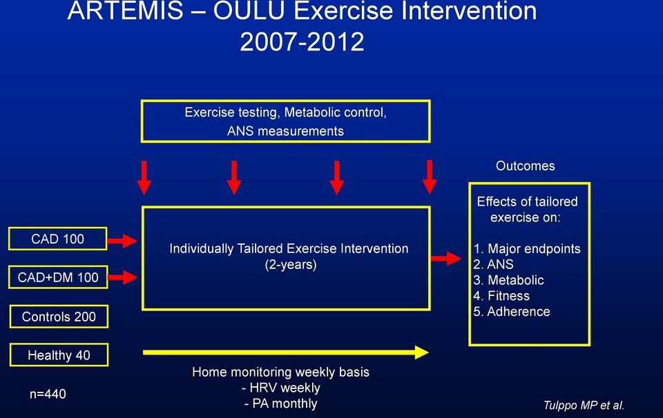 Individually Tailored Exercise Intervention (2-years) 1. Major endpoints 2. ANS 3. Metabolic 4.