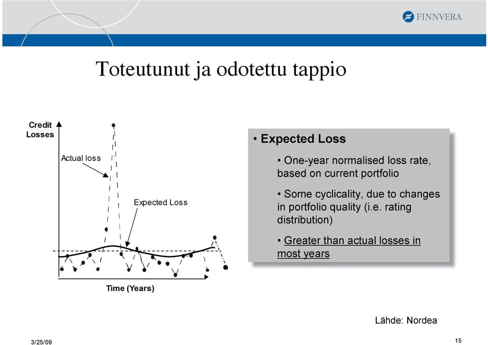 Some cyclicality, due to changes in portfolio quality (i.e. rating