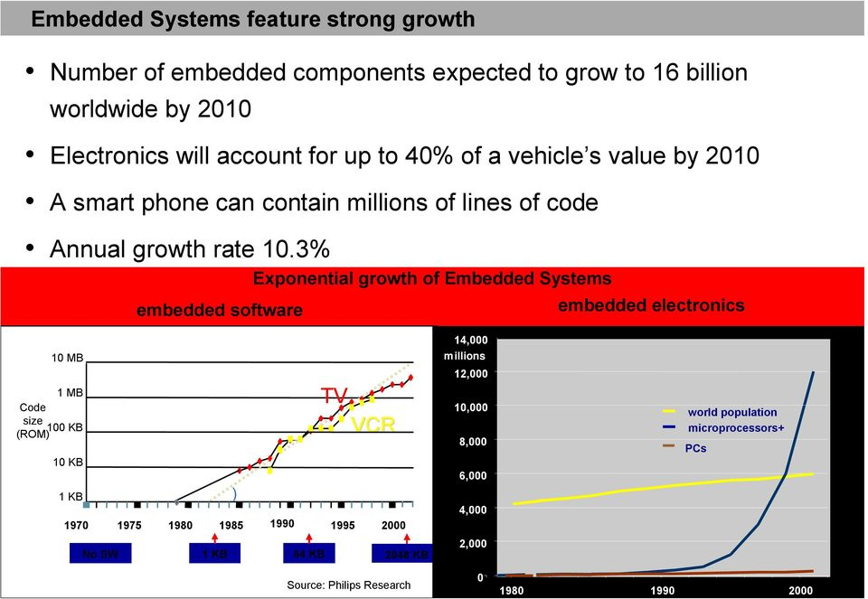 3% Exponential growth of Embedded Systems embedded software embedded electronics 10 MB 1 MB Code size 100 KB (ROM) 10 KB 1 KB 1970 1975 1980 ) TV