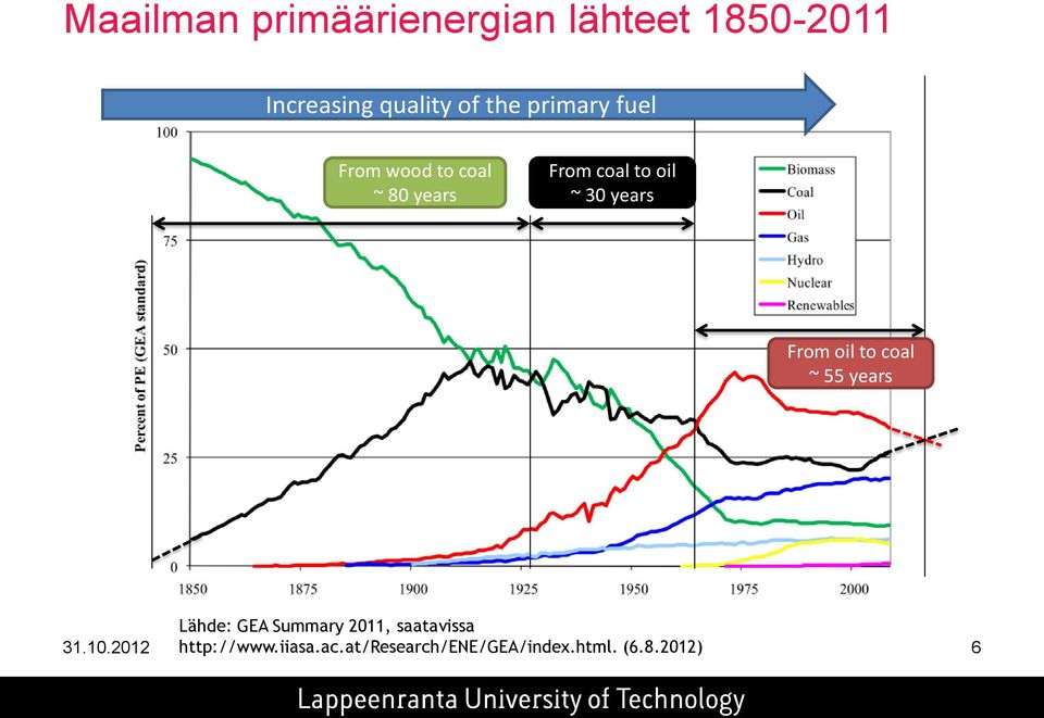 From oil to coal ~ 55 years Lähde: GEA Summary 2011, saatavissa 31.10.