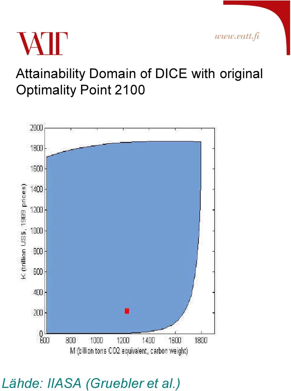 Optimality Point 2100