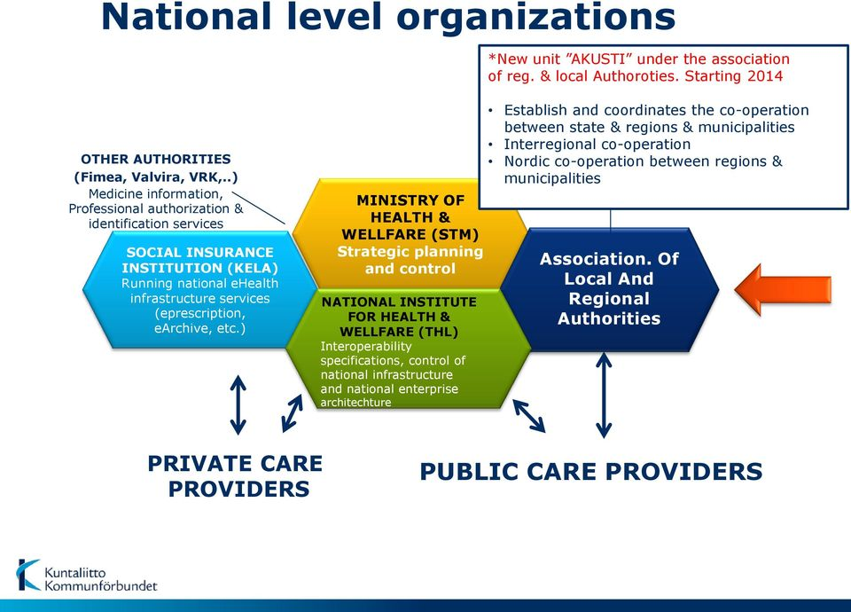 ) MINISTRY OF HEALTH & WELLFARE (STM) Strategic planning and control NATIONAL INSTITUTE FOR HEALTH & WELLFARE (THL) Interoperability specifications, control of national infrastructure and national