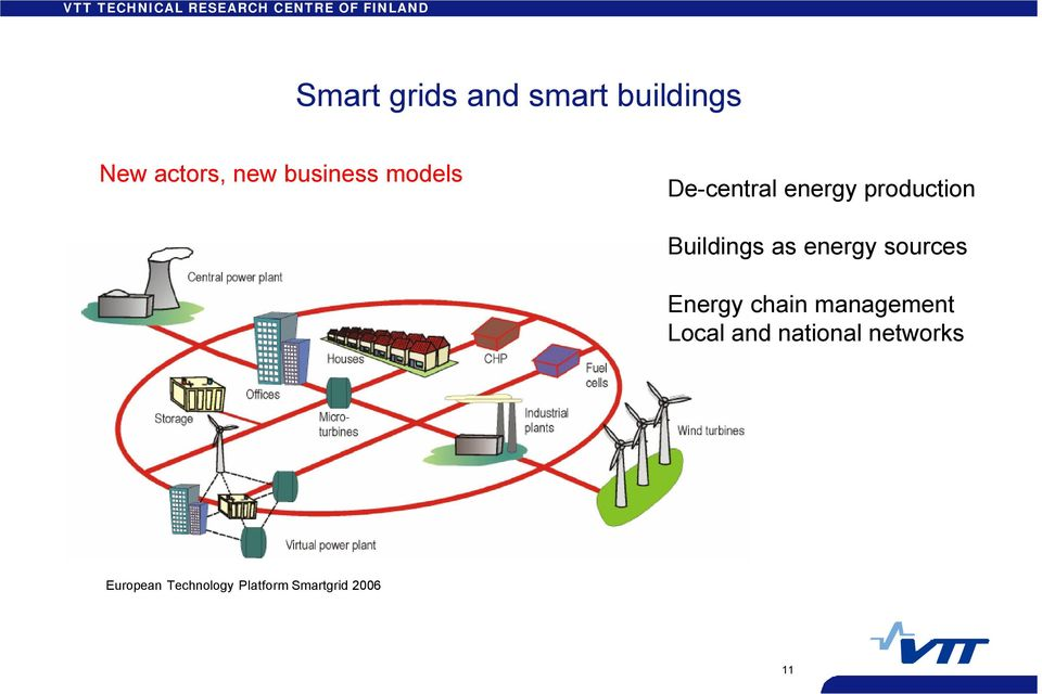 as energy sources Energy chain management Local and
