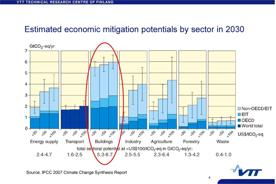 sector in 2030 Source: IPCC