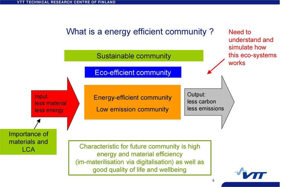 less material less energy Energy-efficient community Low emission community Output: less carbon less emissions