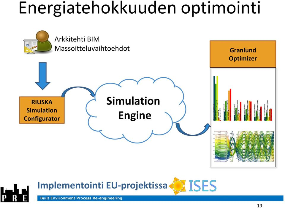 Optimizer RIUSKA Simulation Configurator