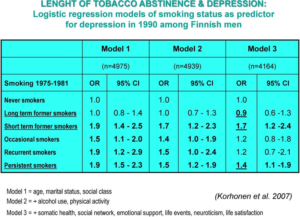 3 1.7 1.2-2.4 Occasional smokers 1.5 1.1-2.0 1.4 1.0-1.9 1.2 0.8-1.8 Recurrent smokers 1.9 1.2-2.9 1.5 1.0-2.4 1.2 0.7-2.1 Persistent smokers 1.9 1.5-2.3 1.5 1.2-1.9 1.4 1.1-1.