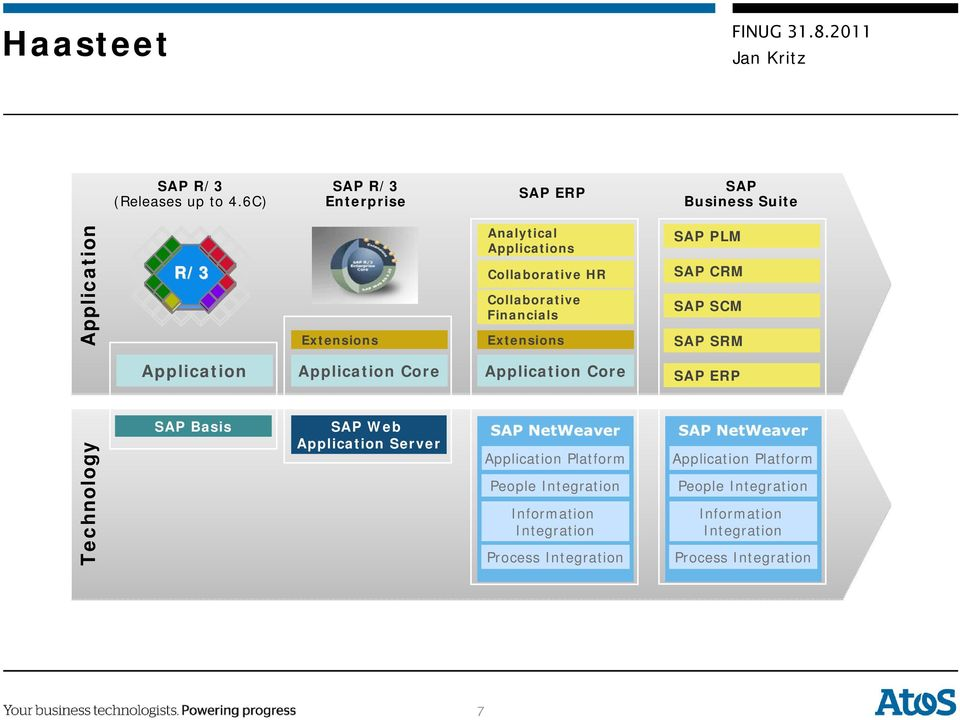 Core SAP Web Application Server Analytical Applications Collaborative HR Collaborative Financials Extensions Application