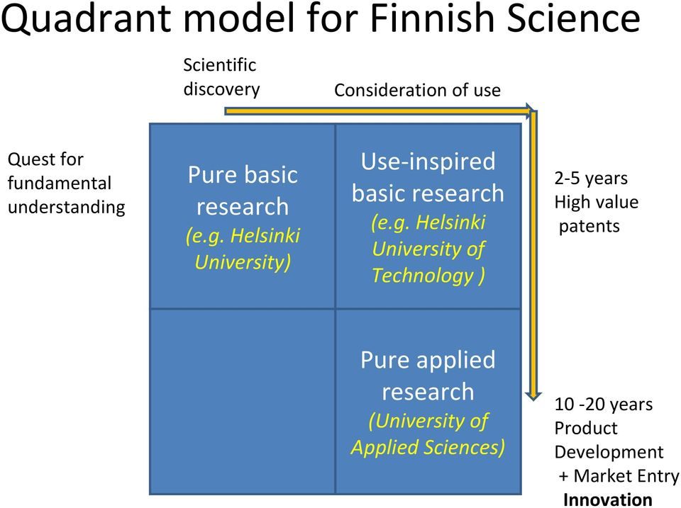 g. Helsinki University of Technology ) 2 5 years High value patents Pure applied