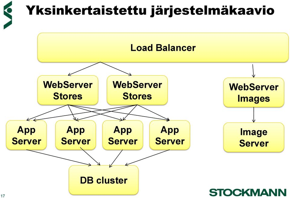 WebServer Images App Server App Server App