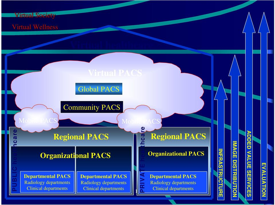 PRIVATE healthcare Regional PACS Organizational PACS Departmental PACS Departmental PACS Radiology departments