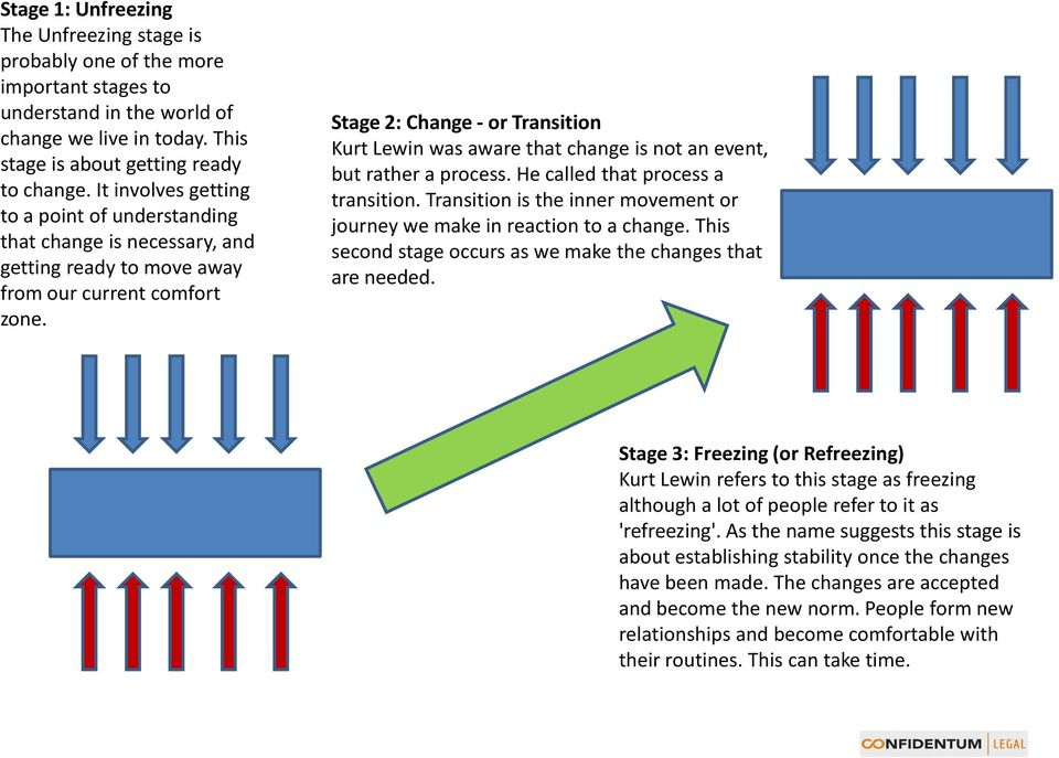 Stage 2: Change - or Transition Kurt Lewin was aware that change is not an event, but rather a process. He called that process a transition.