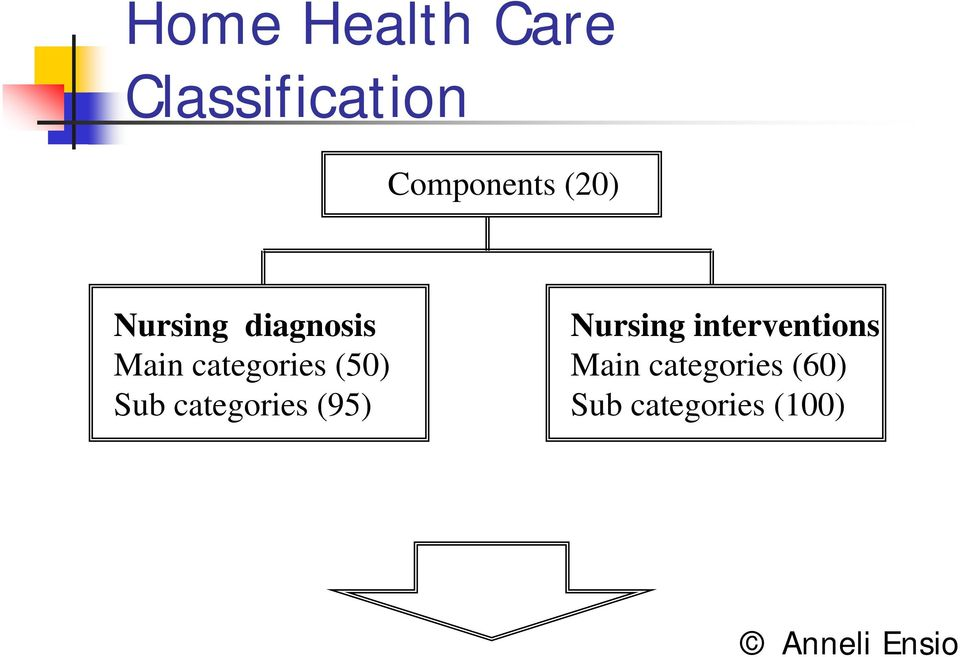 (50) Sub categories (95) Nursing