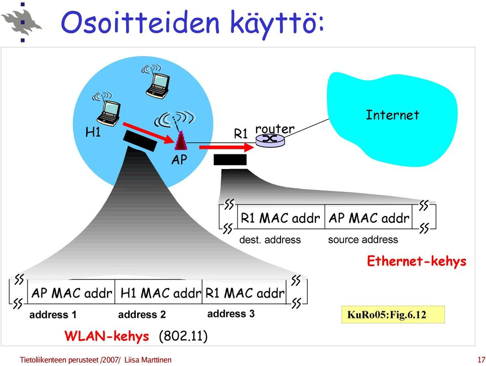 address 3 WLAN-kehys (802.11) dest.