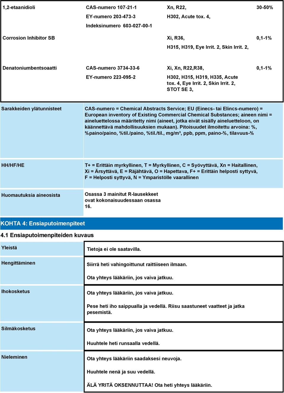 2, STOT SE 3, 0,1-1% Sarakkeiden ylätunnisteet CAS-numero = Chemical Abstracts Service; EU (Einecs- tai Elincs-numero) = European inventory of Existing Commercial Chemical Substances; aineen nimi =