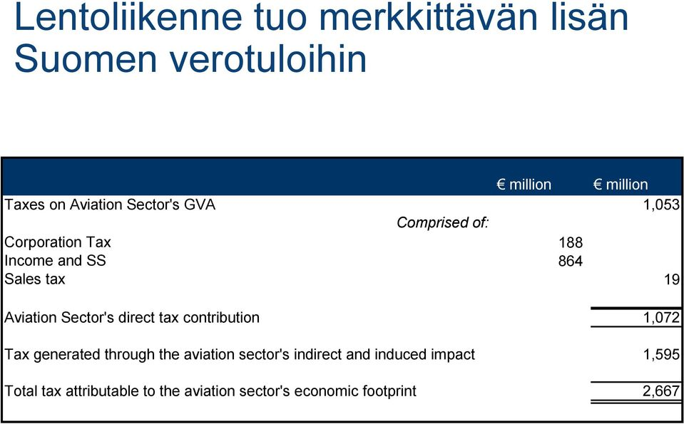 Sector's direct tax contribution 1,072 Tax generated through the aviation sector's indirect