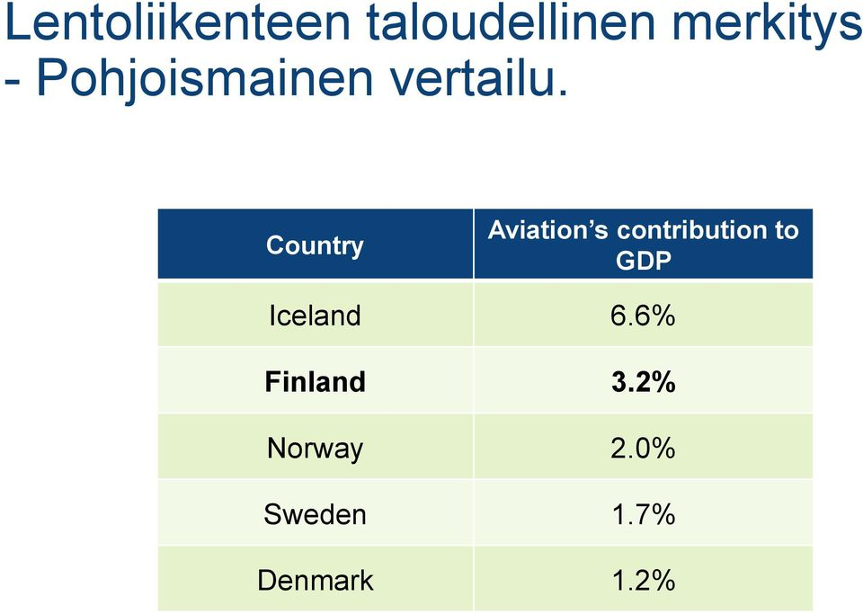Country Aviation s contribution to GDP
