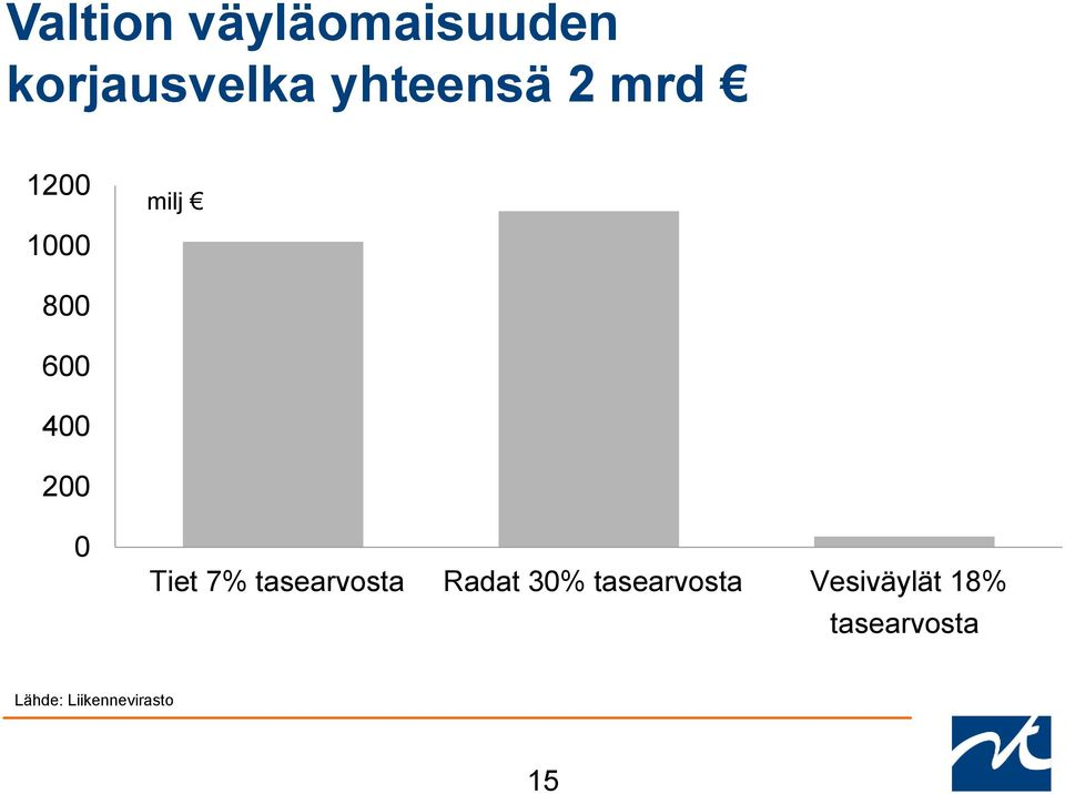 200 0 Tiet 7% tasearvosta Radat 30%