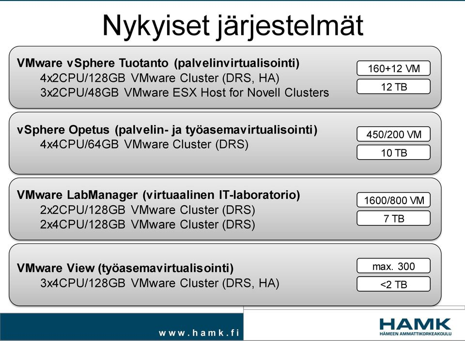 Cluster (DRS) 450/200 VM 10 TB VMware LabManager (virtuaalinen IT-laboratorio) 2x2CPU/128GB VMware Cluster (DRS)