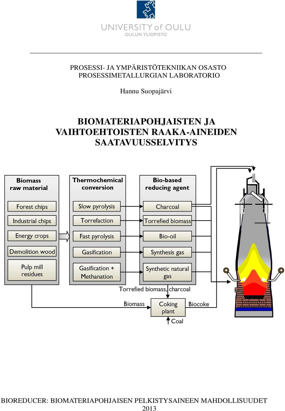 Pulp mill residues Slow pyrolysis Torrefaction Fast pyrolysis Gasification Gasification + Methanation Charcoal Torrefied biomass Bio-oil Synthesis