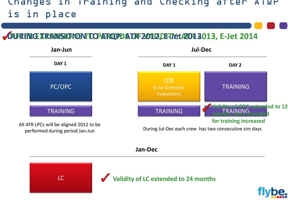 ATR LPCs will be aligned 2012 to be performed during period Jan-Jun Validity of OPC extended to 12 TRAINING months, TRAINING time