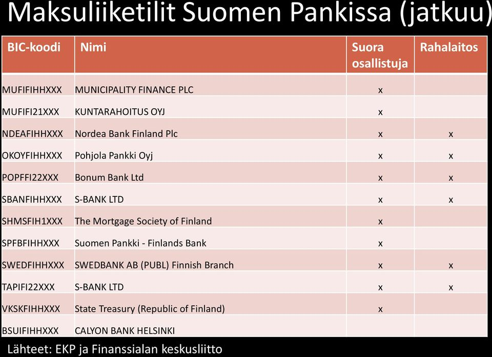 LTD x x SHMSFIH1XXX The Mortgage Society of Finland x SPFBFIHHXXX Suomen Pankki - Finlands Bank x SWEDFIHHXXX SWEDBANK AB (PUBL) Finnish Branch x