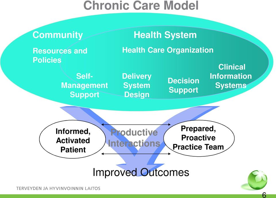 Decision Support Clinical Information Systems Informed, Activated