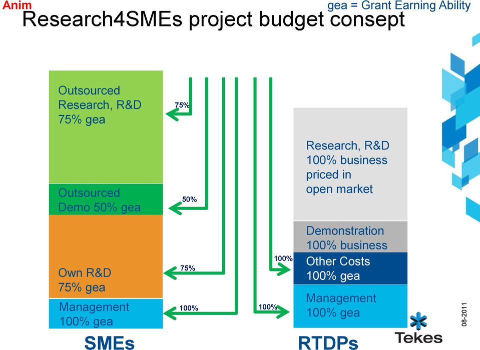 by GA) according to the Consortium Agreement Outsourced Research, R&D 75% gea SME Own Contribution 25% Outsourced SME Own C 50% Demo 50% gea SME Own