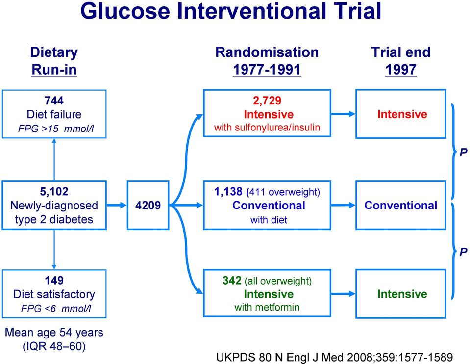 1,138 (411 overweight) Conventional with diet Conventional P 149 Diet satisfactory FPG <6 mmol/l 342 (all