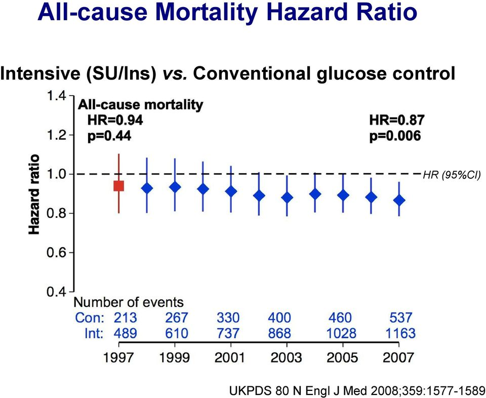 Conventional glucose control HR
